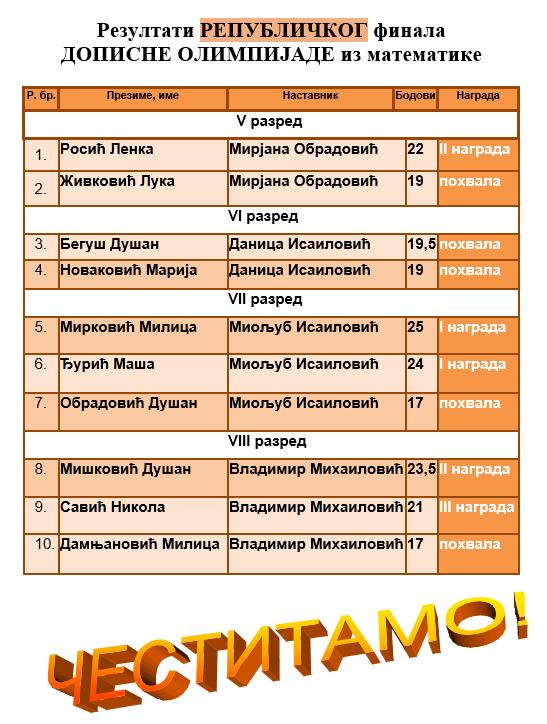 РЕПУБЛИЧКА ДОПИСНА ОЛИМПИЈАДА ИЗ МАТЕМАТИКЕ ШК1516